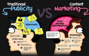Màrqueting de Contingut versus Publicitat tradicional
