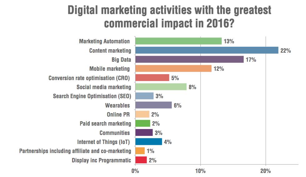 Tendències. Accions de màrqueting amb més impacte comercial al 2016.