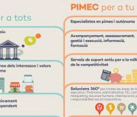 Infografia PIMEC