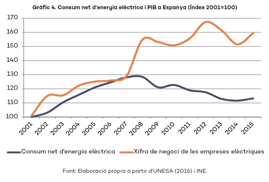 consum-energia_pib
