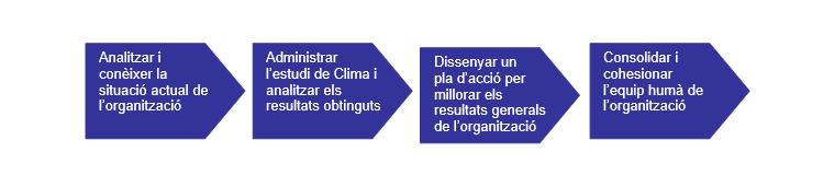 esquema-clima-laboral
