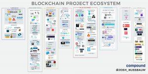 Què és el Blockchain